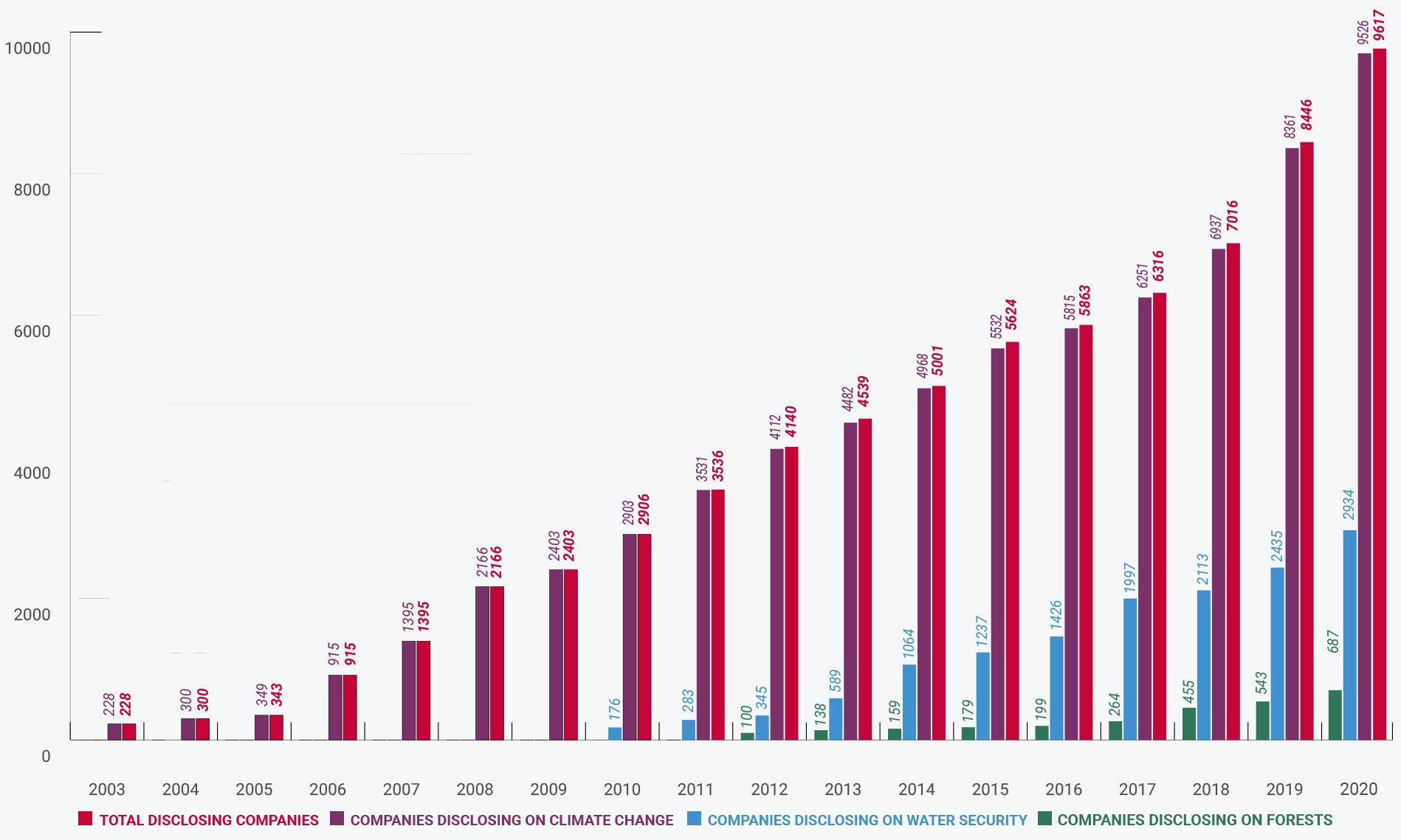 2020 cdp disclosure graph