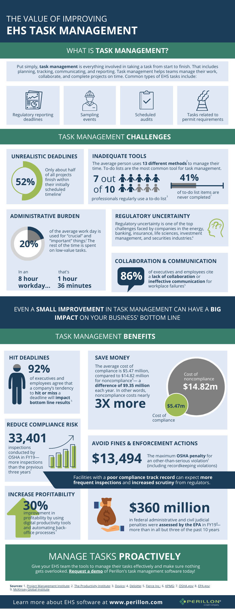 Copy of Task Management Infographic