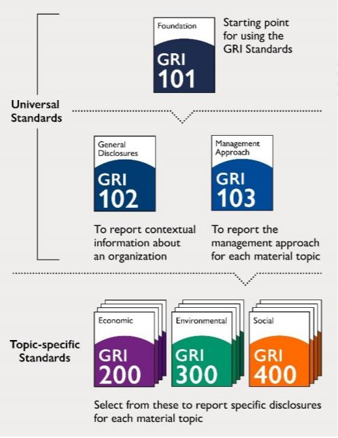 GRI Overview