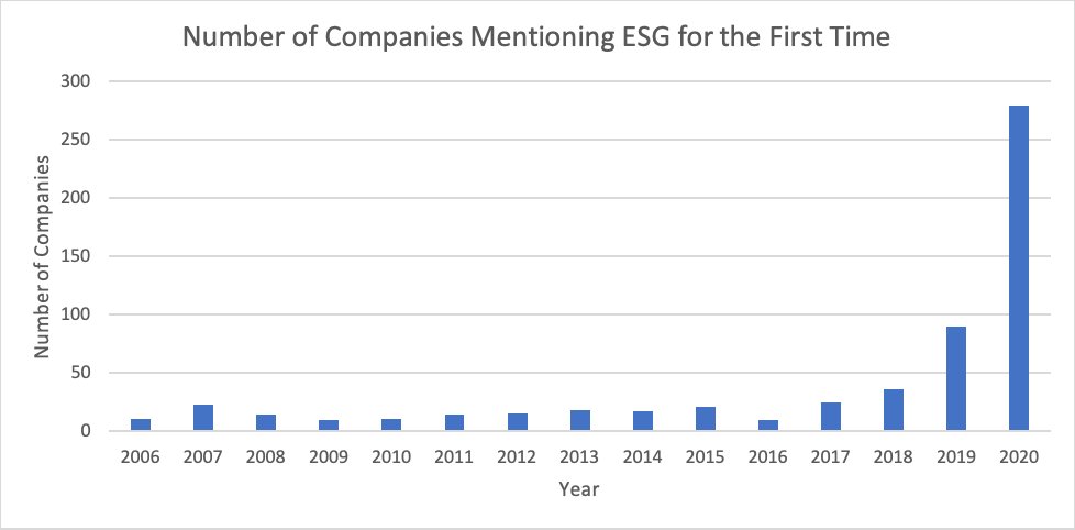 Number of companies mentioning ESG for the first time